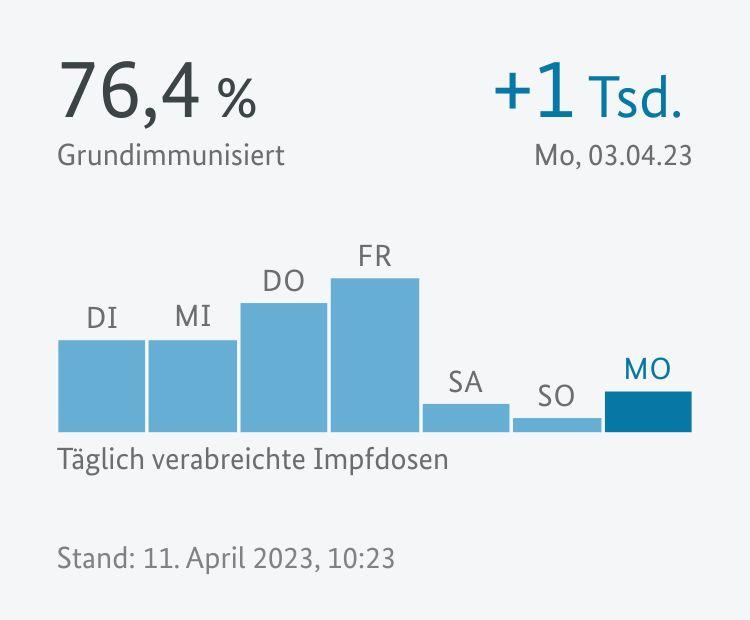 Zahlen und Grafiken zum aktuellen Impf-Status.